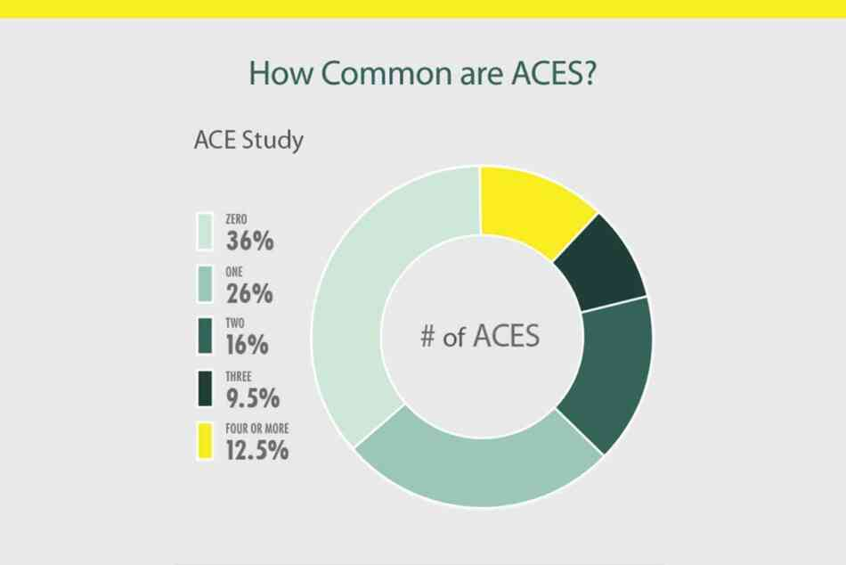 How Common are ACES