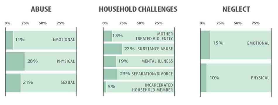 The Adverse Childhood experiences study