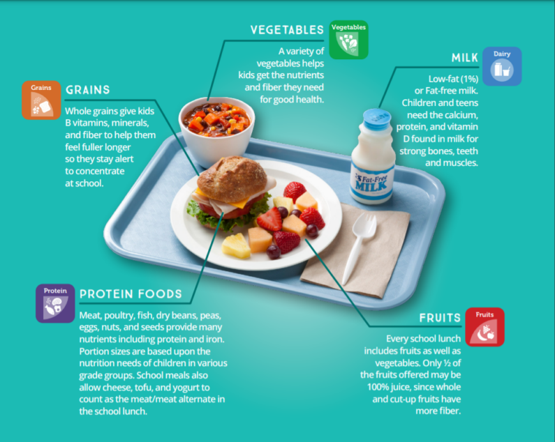 Myplate sample lunch